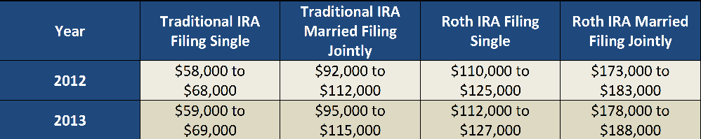 IRA Income Phaseouts 2013