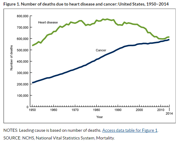 Number of deaths due to heart disease and cancer