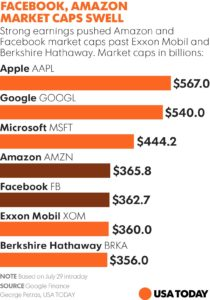 Top 5 Companies Are All US Techonolgy Companies