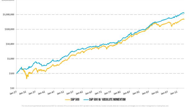 Absolute Momentum Graph