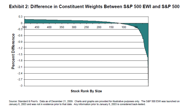 Difference In Constituent Weights Between S&P 500 & S&P 500 Equal Weight