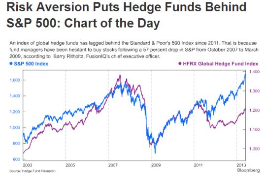 Financial News Friday – May 31, 2013