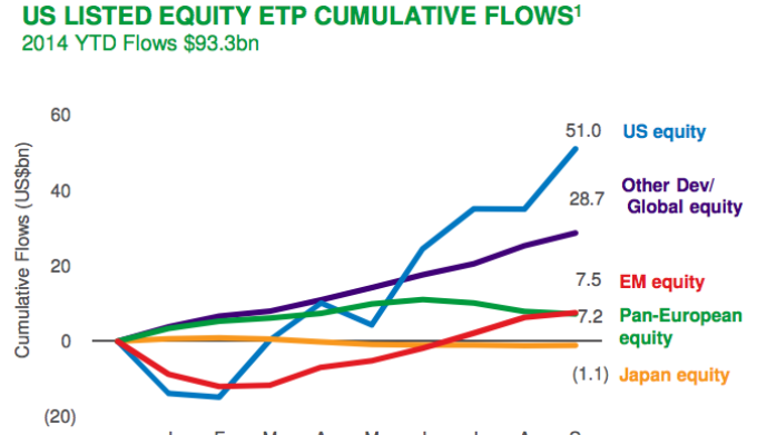 Blackrock Fund Flows