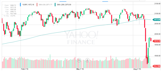 Market Commentary – August 31, 2015