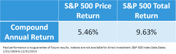 S&P 500 Price Return vs. Total Return