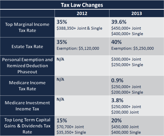 Here's 6 Ways The Fiscal Cliff Deal Has Changed Your Taxes
